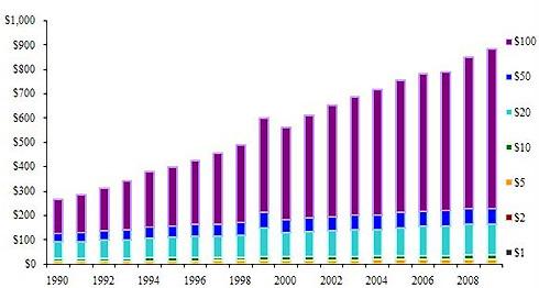 Cơ cấu giá trị các loại mệnh giá USD đang lưu thông (tính đến hết 31/12/2009). Nguồn: FED