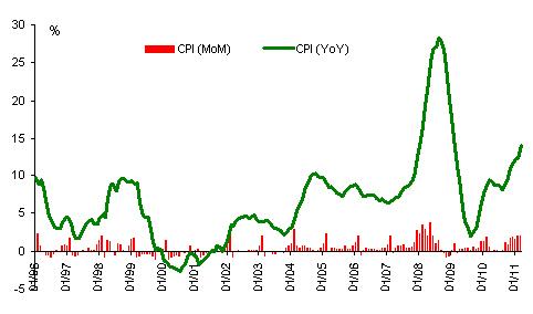 Diễn biến CPI giai đoạn 1996 - 2010 cho thấy lạm phát thường giảm vào tháng 4. Số liệu: GSO