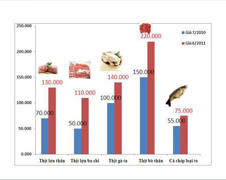 Biểu đồ giá một số mặt hàng thực phẩm tháng 7/2010 và tháng 6 năm 2011