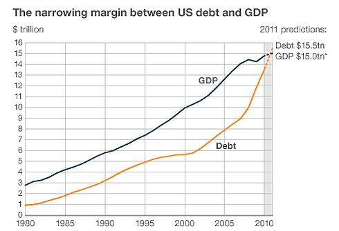 Nợ năm 2011 của Mỹ hiện đã vượt GDP khoảng 500 tỷ USD. Số liệu: IMF, White House.
