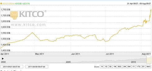 Diễn biến giá vàng thế giới từ đầu tháng 4, khi Chính phủ Mỹ đề xuất nâng giới hạn nợ công nhằm tránh nguy cơ vỡ nợ.