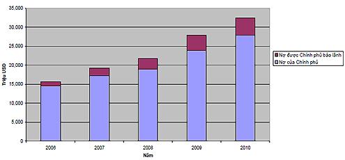 Tỷ lệ nợ nước ngoài so với GDP của Việt Nam tăng mạnh kể từ năm 2006 đến nay. Nguồn: MOF