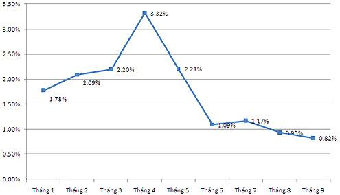 Diễn biến lạm phát trong 9 tháng đầu năm. Số liệu: GSO