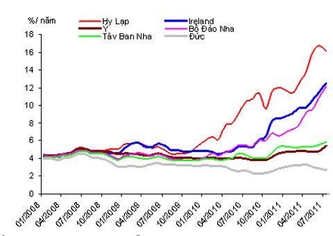 Lãi suất trái phiếu chính phủ thời hạn 10 năm. Ảnh: ECB