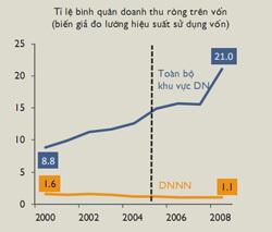 Nguồn: Báo cáo phát triển Việt Nam năm 2012.