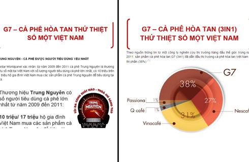 G7 dẫn đầu thị phần cafe 3in1.