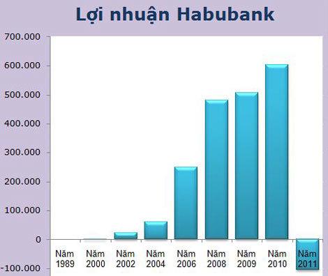 Lơi nhuận Habubank qua các năm tồn tại. Năm 2011, ngân hàng này bắt đầu lỗ. Đơn vị: triệu đồng.