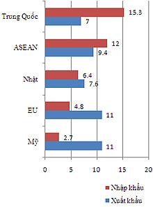 Xuất nhập khẩu của Việt Nam vào các thị trường lớn sau 7 tháng đầu năm 2012. Số liệu: GSO