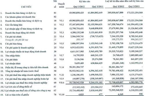 PAN: Bất ngờ có lãi liên kết hơn 50 tỷ đồng, 9 tháng vượt 284% kế hoạch LN cả năm (1)