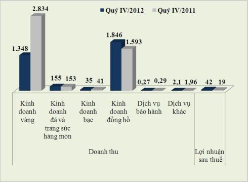 So sánh doanh thu và lợi nhuận của Công ty vàng bạc đá quý Phú Nhuận. Đơn vị tính: Tỷ đồng.