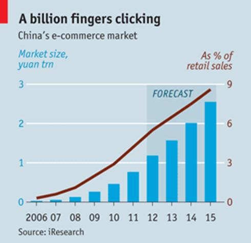Thống kê thị trường thương mại điện tử Trung Quốc. Ảnh: The Economist