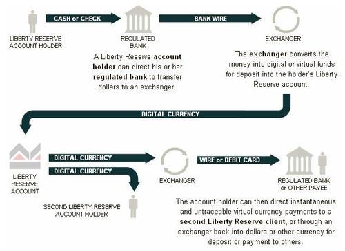 liberty-reserve-01[1132090319].jpg