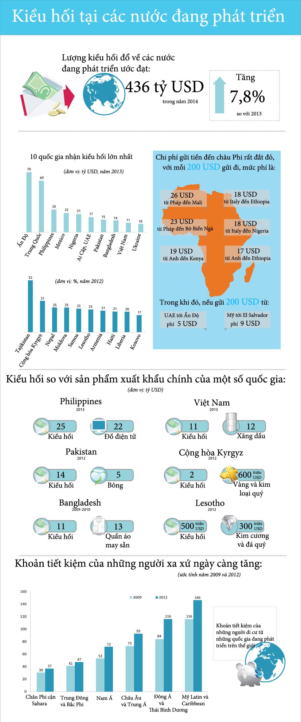 Việt Nam lọt Top quốc gia nhận kiều hối nhiều nhất thế giới