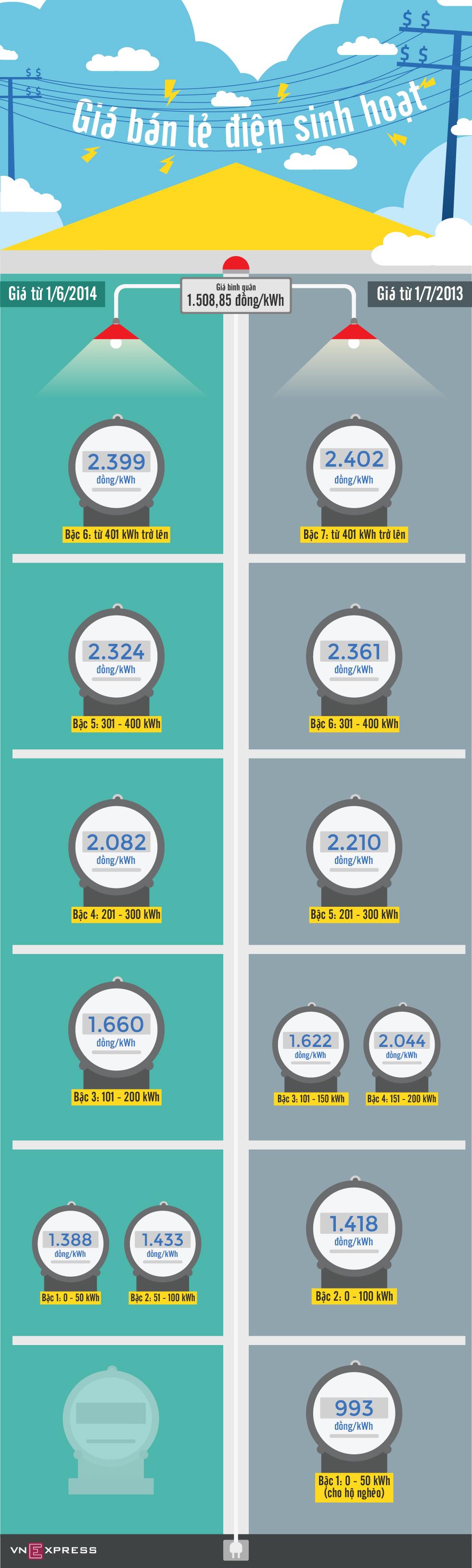 Biểu giá điện đã thay đổi như thế nào từ ngày 1/6