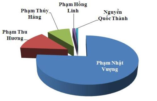 Pham-Nhat-Vuong-JPG-3193-1406891188.jpg
