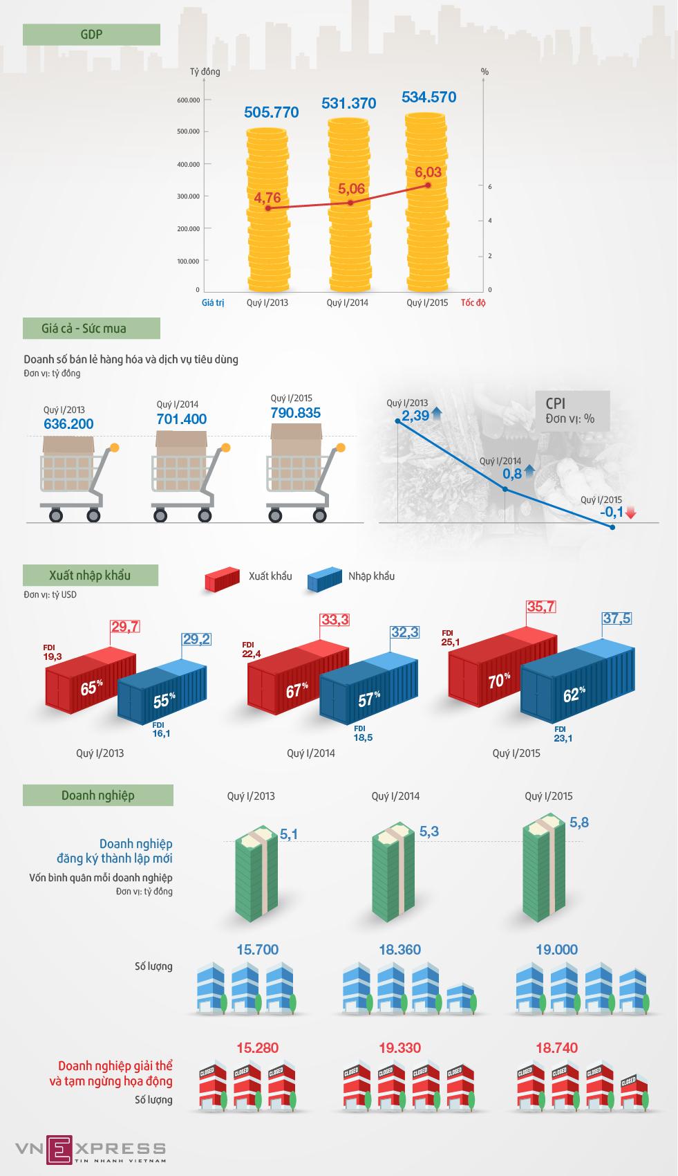 Điểm nhấn kinh tế quý I/2015