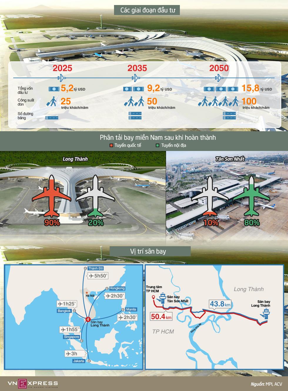 Toàn cảnh siêu dự án sân bay Long Thành