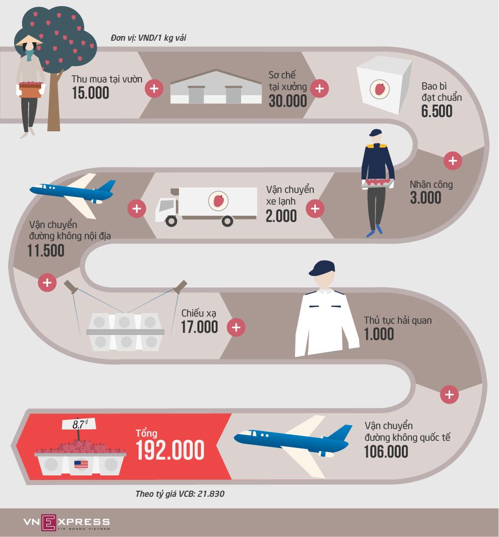 Hành trình xuất khẩu vải sang Mỹ