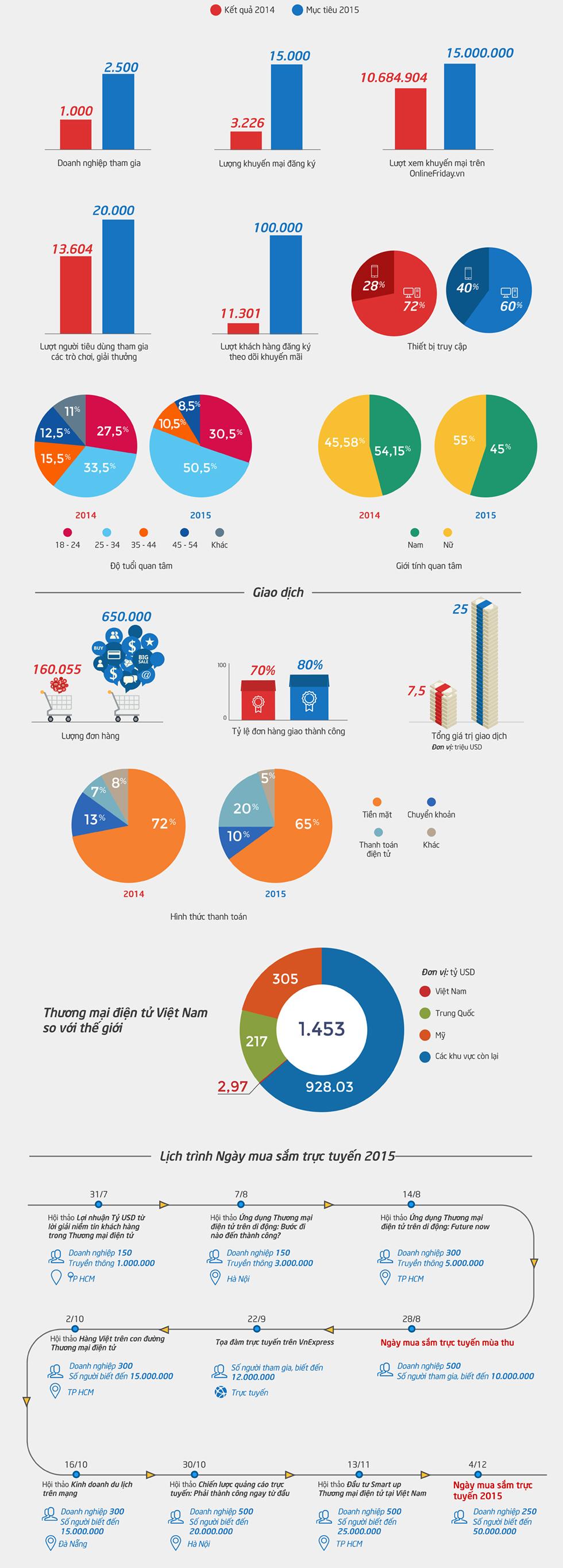 Thống kê ấn tượng về Ngày mua sắm trực tuyến 2014