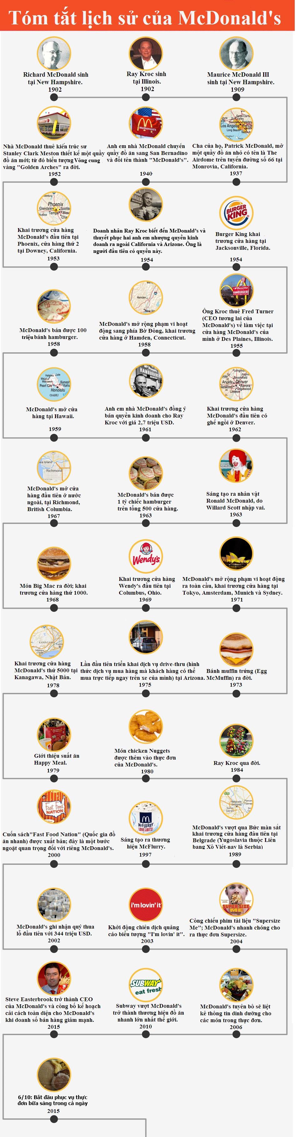 60 năm lịch sử của McDonald's