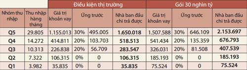 wb-thu-nhap-duoi-10-trieu-khong-co-kha-nang-mua-nha