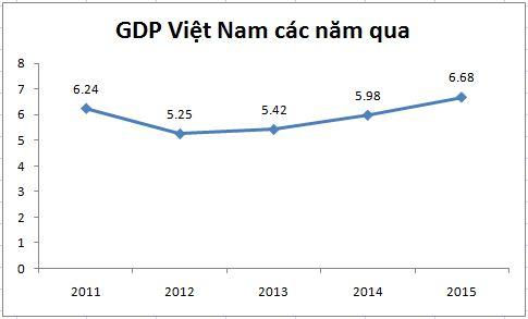 thu-nhap-binh-quan-nguoi-viet-nam-2015-hon-45-trieu-dong