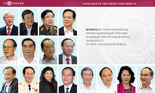 trung-uong-dang-khoa-xii-co-180-uy-vien-chinh-thuc