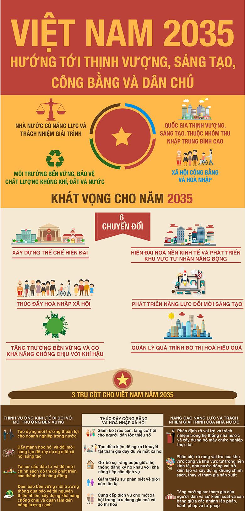 Những khuyến nghị cho Việt Nam năm 2035