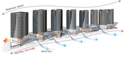 Các khối tòa nhà hình chữ V được sắp đặt thẳng hàng, nhờ đó không chỉ nhìn ra sông Sài Gòn, mọi hướng căn hộ đều đón ánh sáng mặt trời.