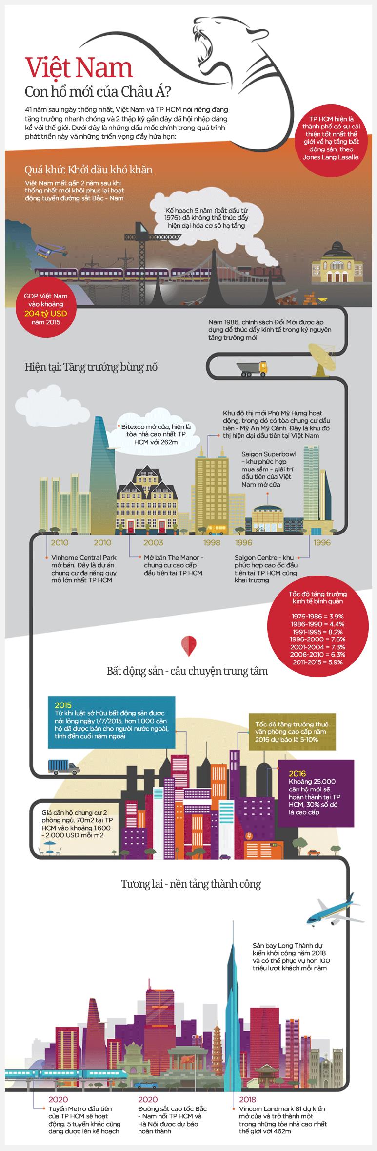 Việt Nam 41 năm thống nhất nhìn từ đô thị TP HCM