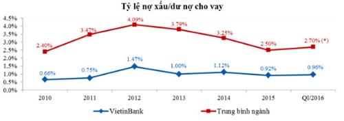 loi-nhuan-cua-vietinbank-tang-54-trong-quy-i-2