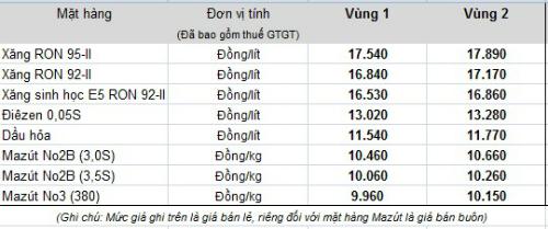xang-tang-gia-hon-400-dong-mot-lit