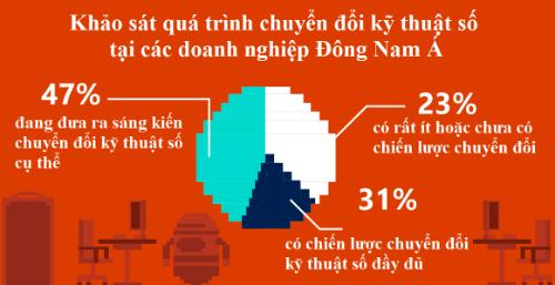 84-lanh-dao-dong-nam-a-tin-can-ung-dung-cong-nghe-so-de-tang-truong