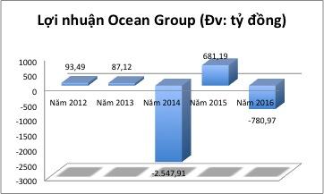 oceangroup-va-oceanbank-tu-khi-vang-ong-ha-van-tham-1