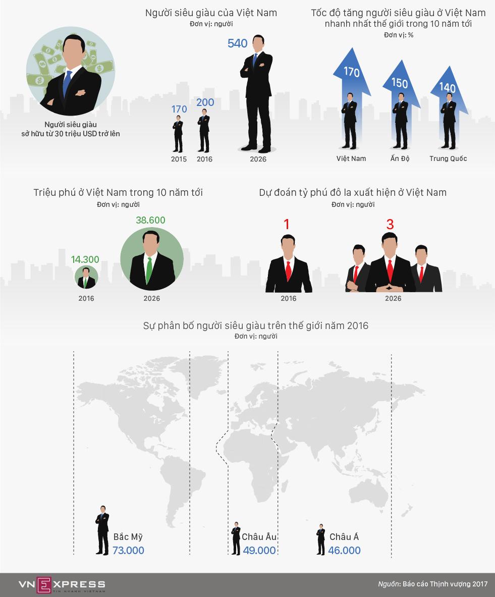 Người siêu giàu ở Việt Nam tăng như thế nào trong 10 năm tới