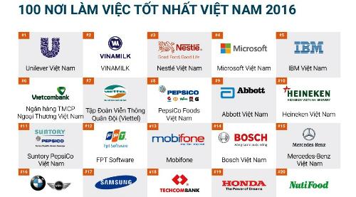 100-noi-lam-viec-tot-nhat-viet-nam-nam-2016