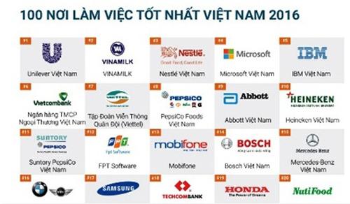 vietcombank-dung-thu-6-trong-top-100-noi-lam-viec-tot-nhat-vn-1