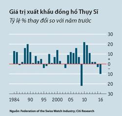 thoi-kho-khan-cua-dong-ho-thuy-si-1