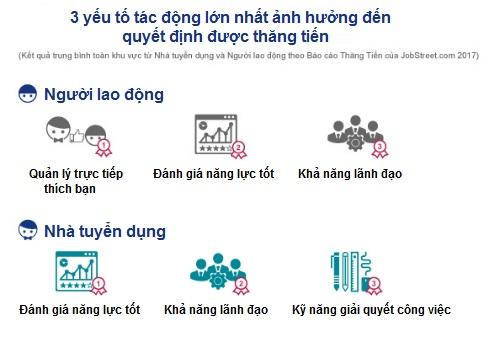 lao-dong-viet-nam-thang-chuc-nhanh-nhat-khu-vuc