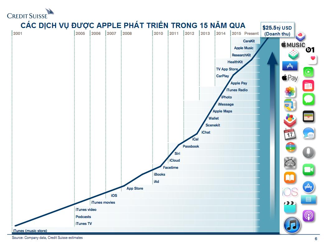 Những dịch vụ được Apple ra mắt trong 15 năm qua
