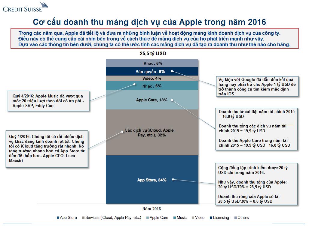 Cơ cấu doanh thu mảng dịch vụ của Apple năm 2016