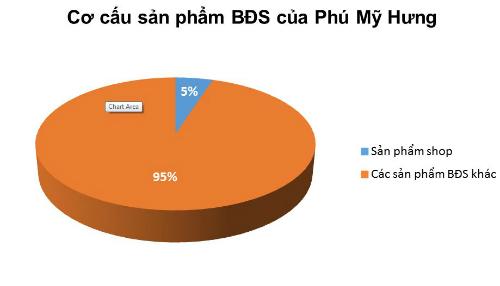 mua-can-shop-tai-phu-my-hung-phai-co-thu-dang-ky-2