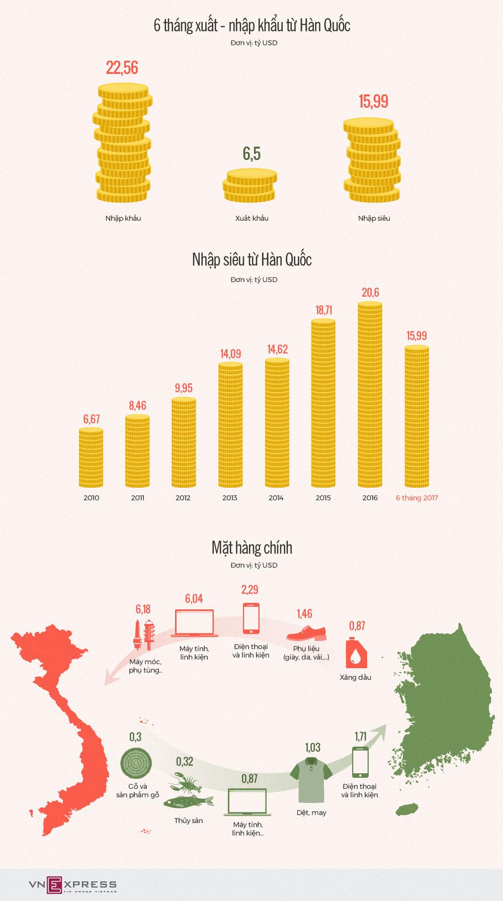 Hàn Quốc thành thị trường nhập siêu lớn nhất của Việt Nam như thế nào