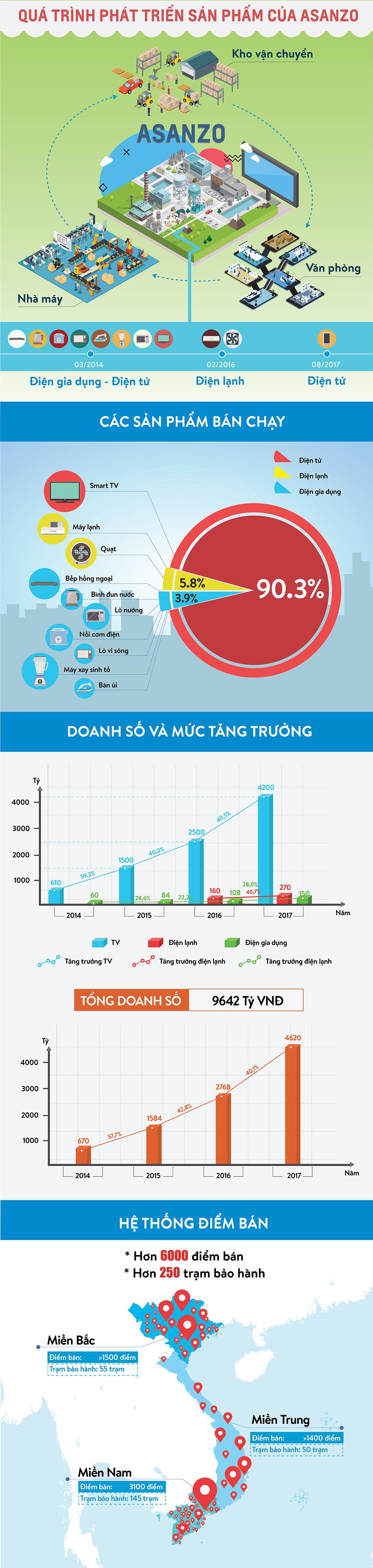 Bên trong 'đế chế' kinh doanh của đại gia tivi Việt