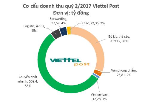 viettel-post-dat-doanh-thu-gan-2000-ty-dong-sau-6-thang-xin-bai-edit