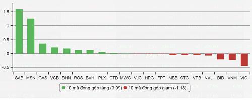 vn-index-vuot-moc-800-diem-sau-gan-10-nam
