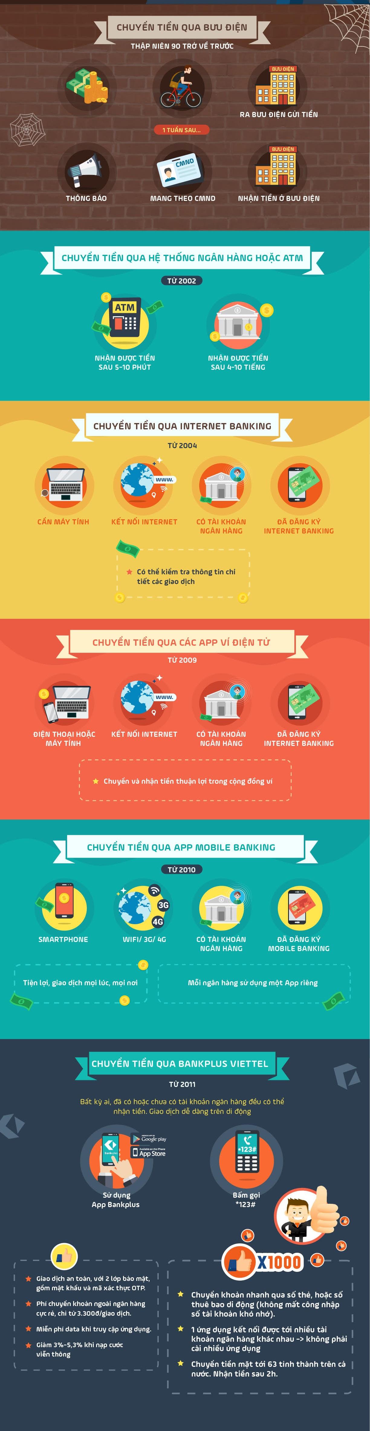 Điểm cộng của dịch vụ chuyển tiền trực tuyến
