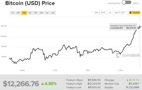 bitcoin-vuot-dinh-12000-usd