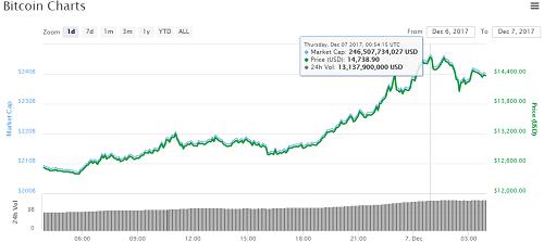 gia-bitcoin-tang-hon-2000-usd-chi-trong suốt-mot-ngay