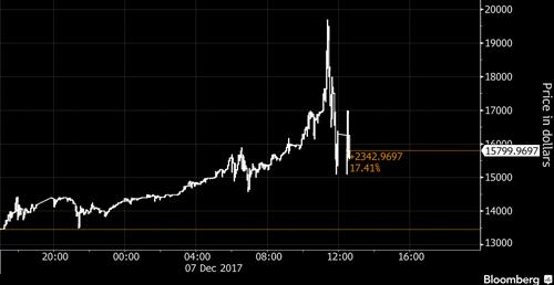 san-bitcoin-gap-su-co-khi-gia-cham-gan-20000-usd-1